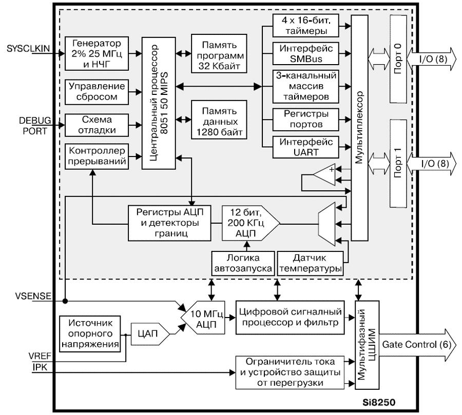 Структурная схема емкость